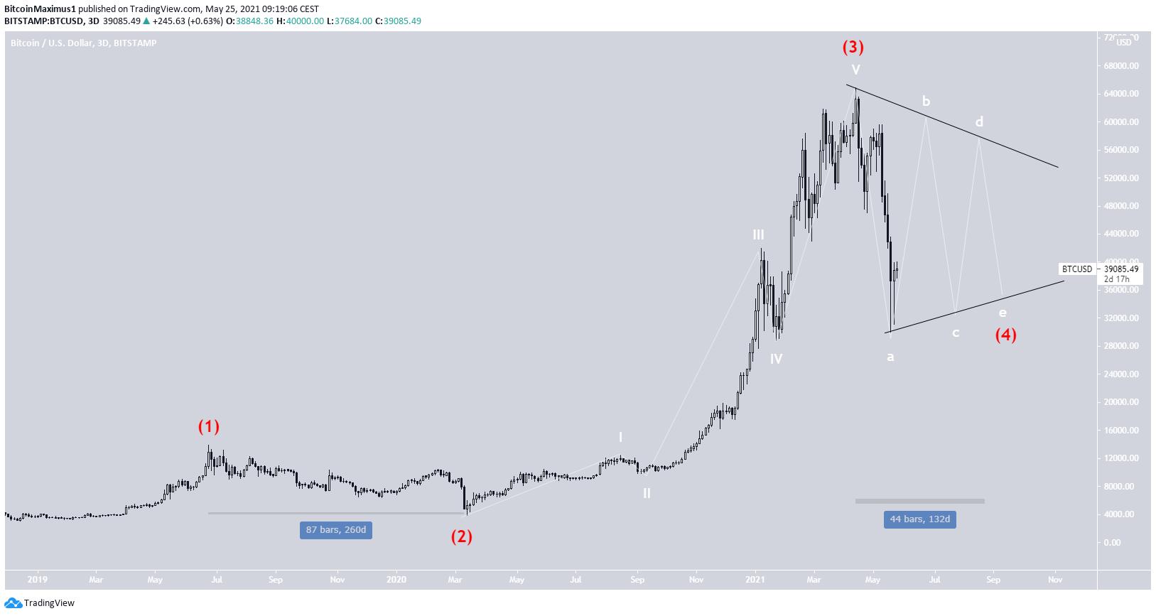 BTC Cycle Wave