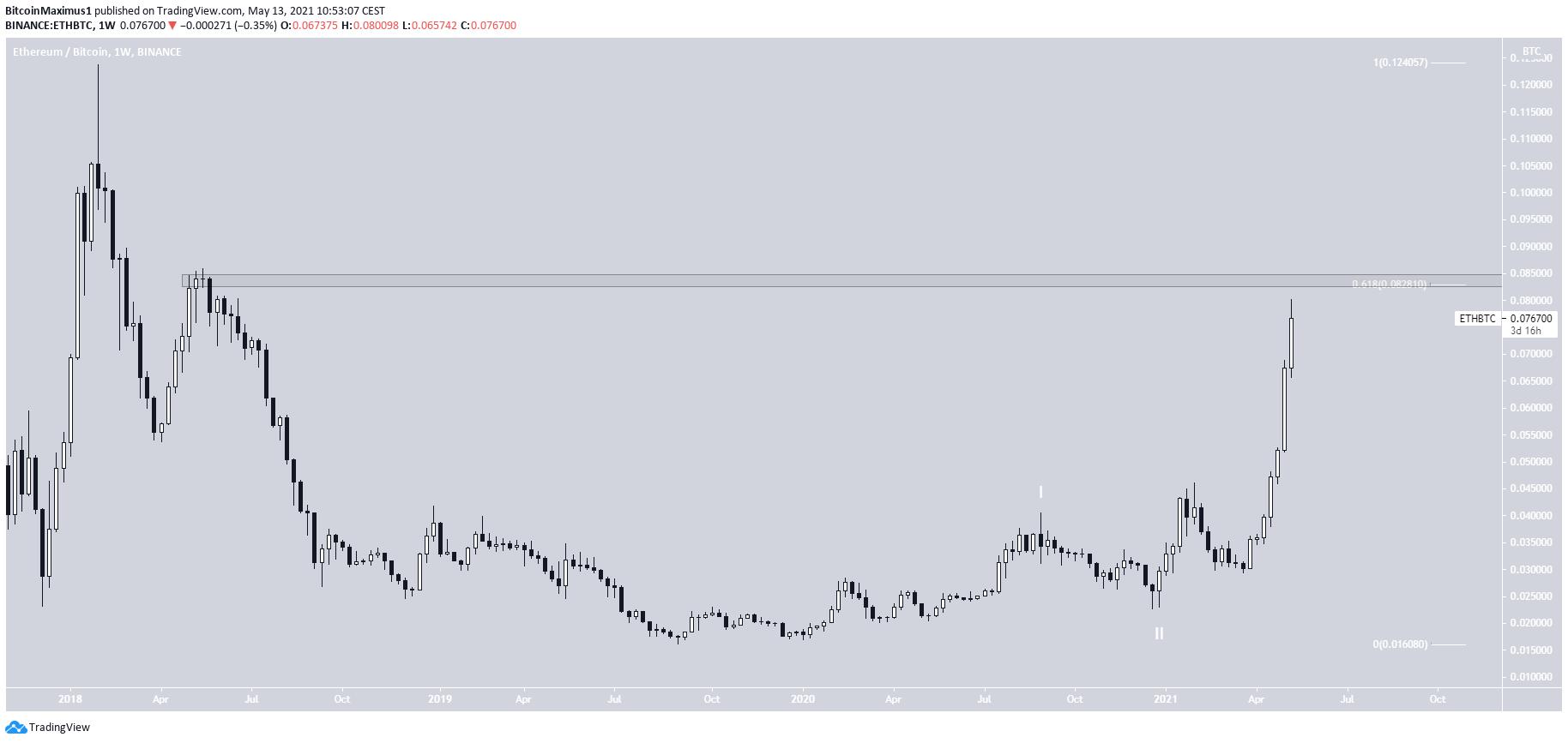 ETH/BTC Long-Term
