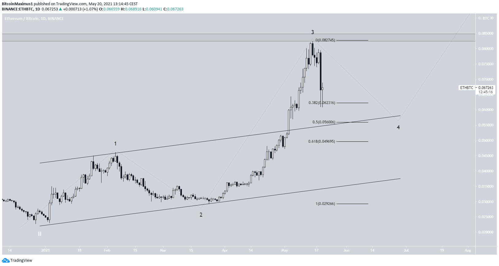 ETH / BTC Wave Count