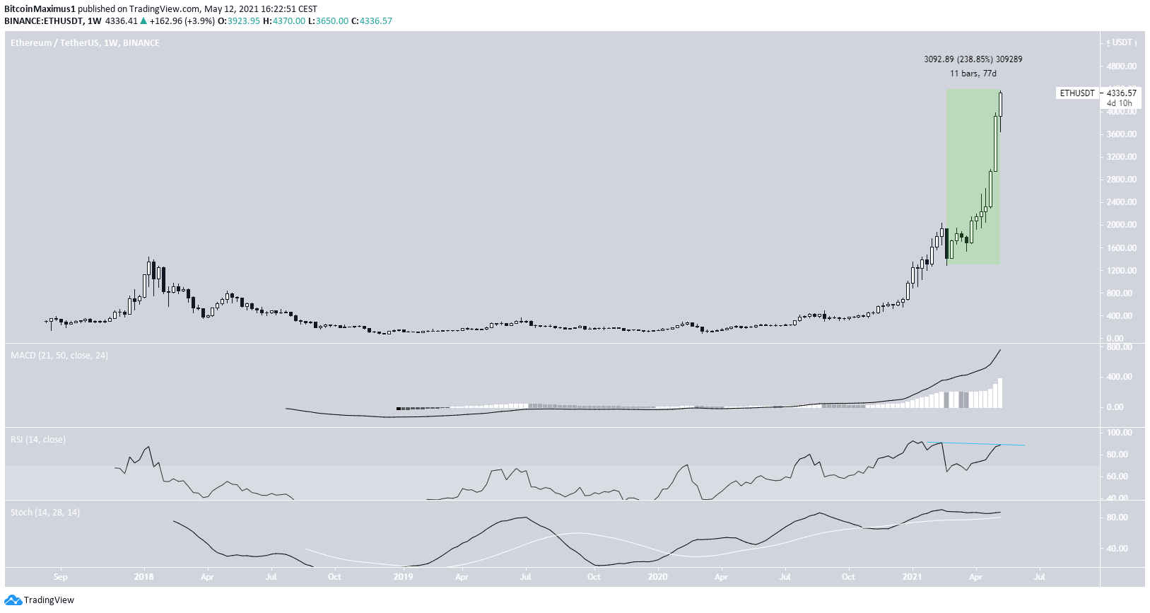 ETH Weekly Chart