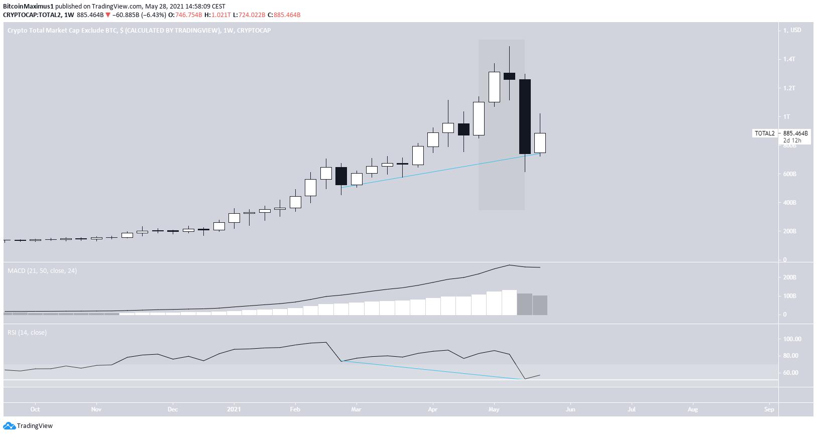 Weekly market cap