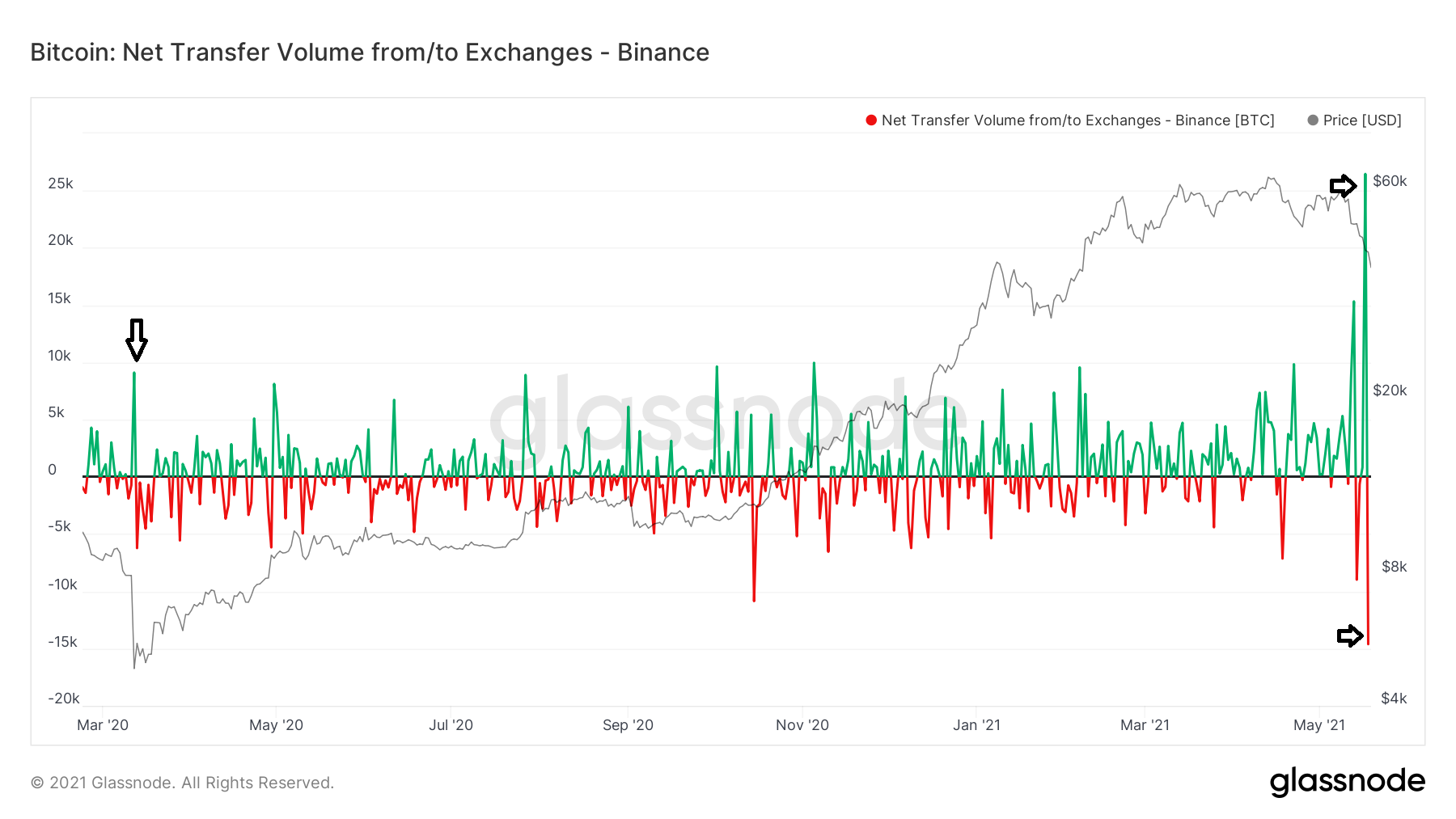 Net flow Exchange