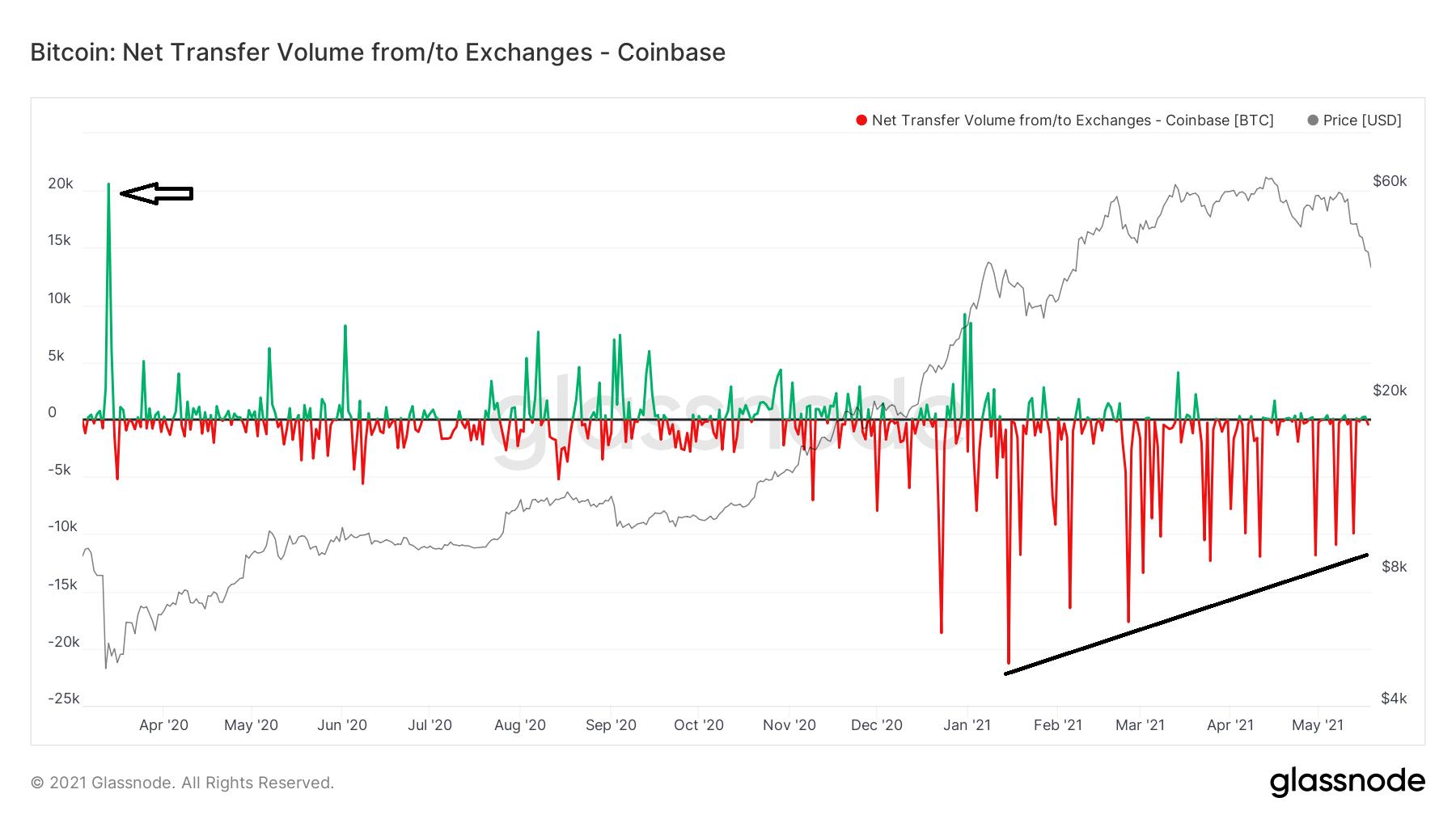 Net flow Coinbase