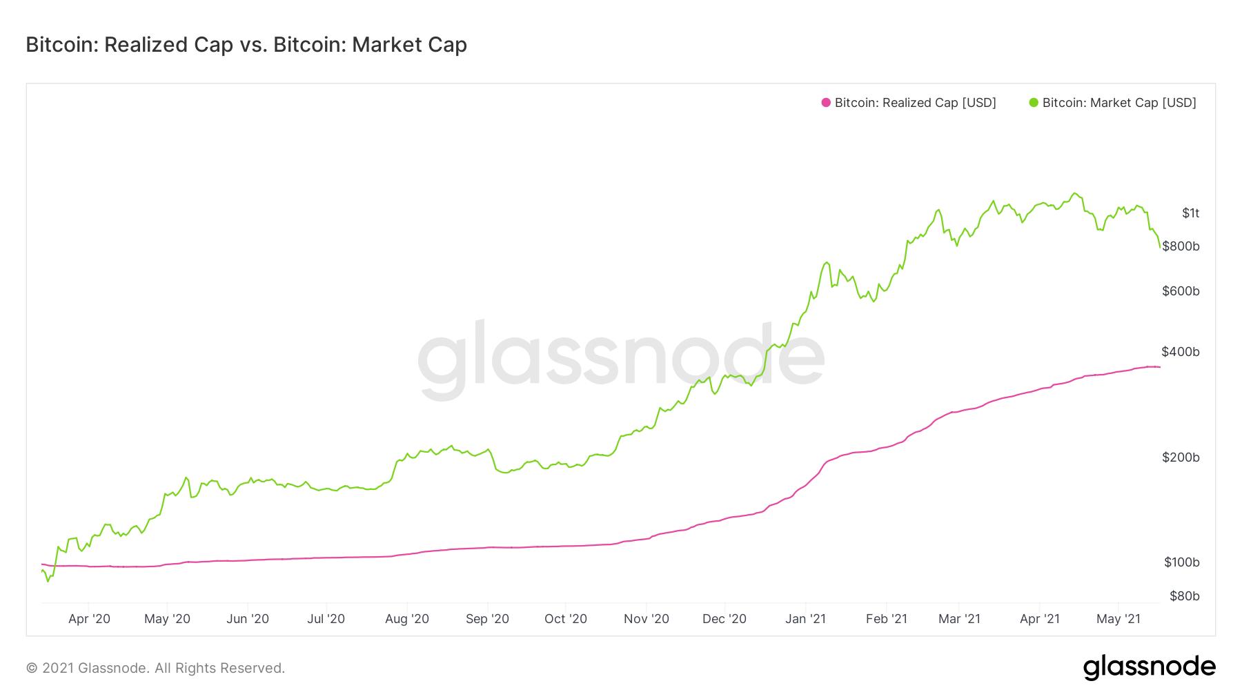 BTC realiserat / marknadsvärde
