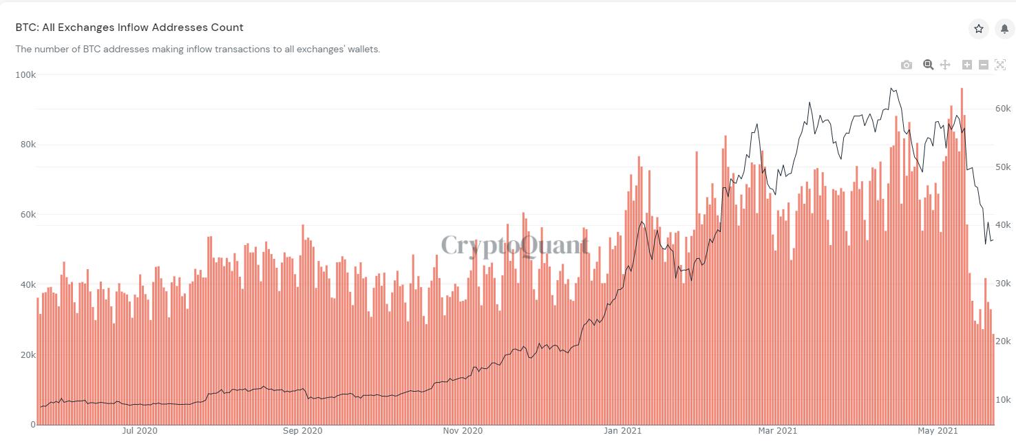 image 12 - با سقوط قیمت بیت کوین ، شاخص ورود و خروج آن به صرافی ها درحال کاهش است