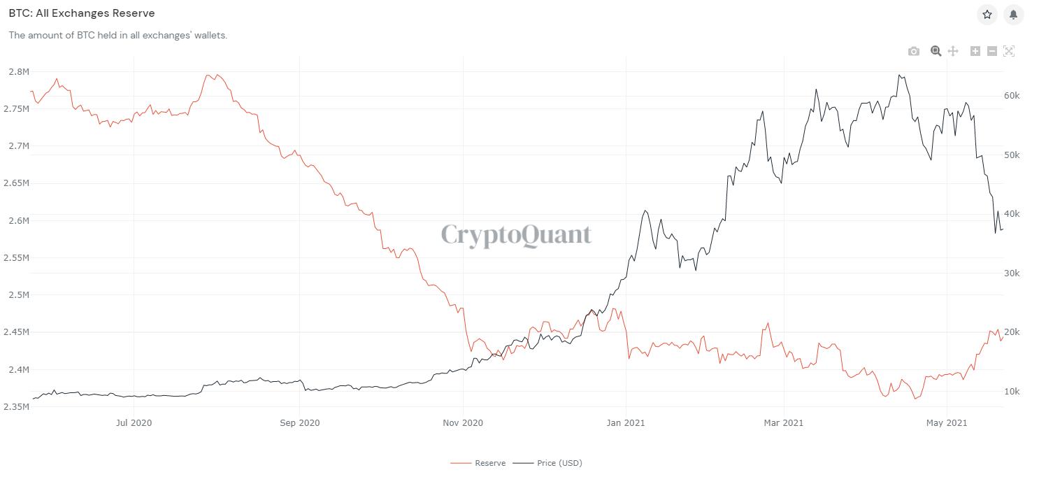 image 14 - با سقوط قیمت بیت کوین ، شاخص ورود و خروج آن به صرافی ها درحال کاهش است