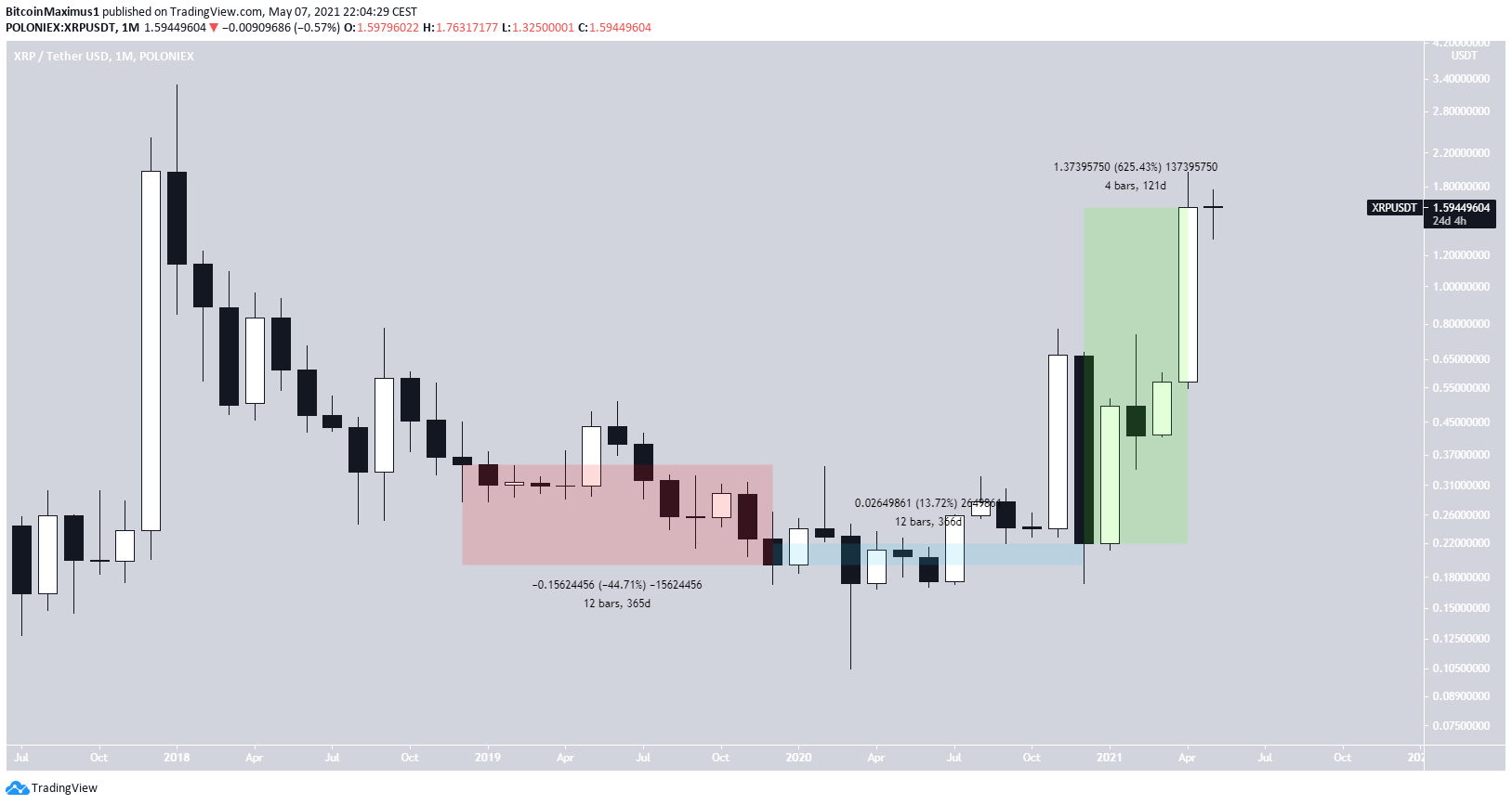 XRP Current Movement