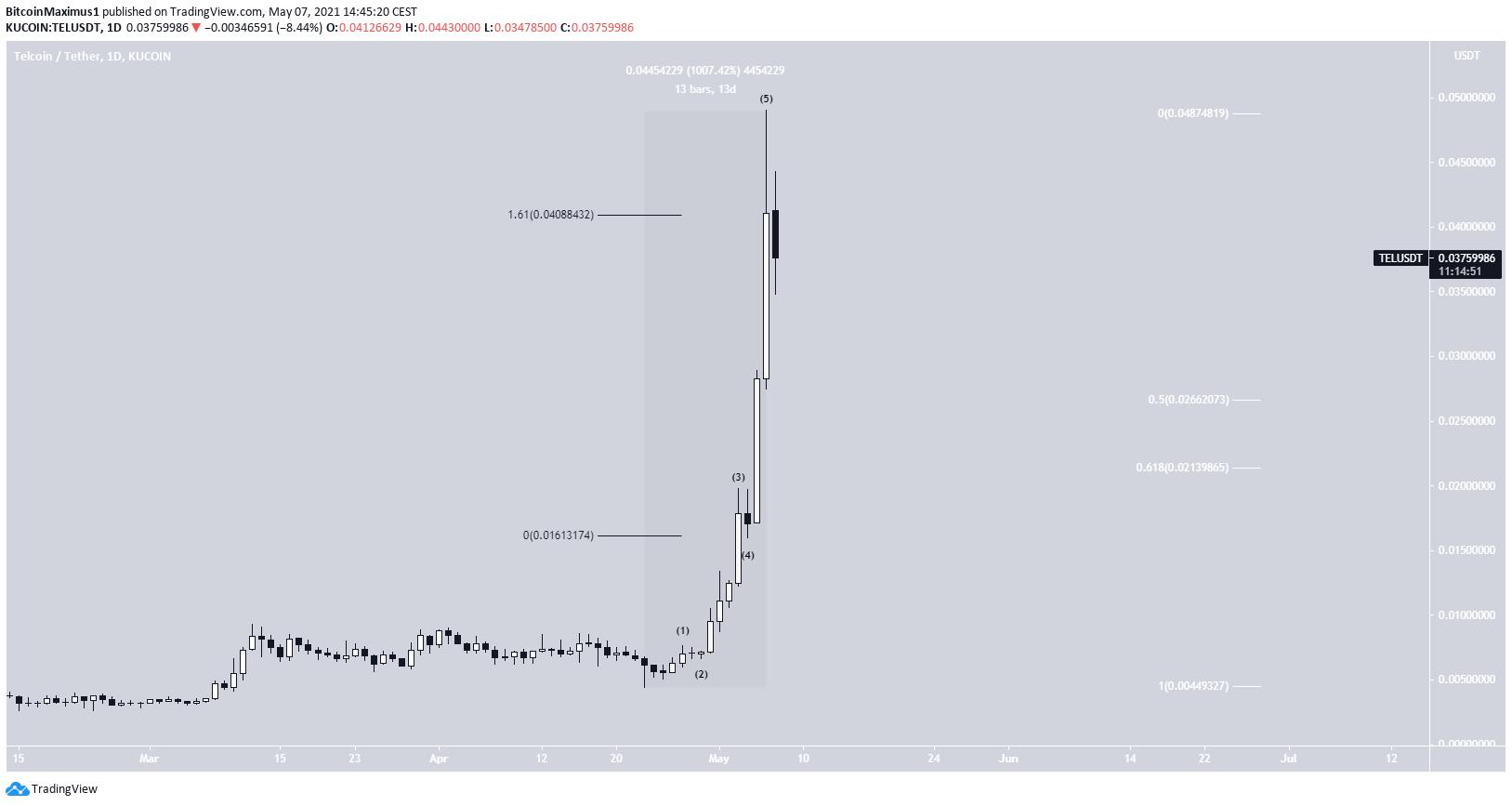 TEL Parabola