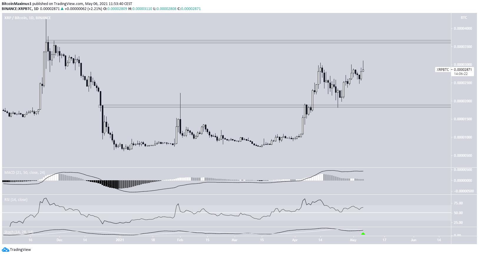 XRP Trading Range