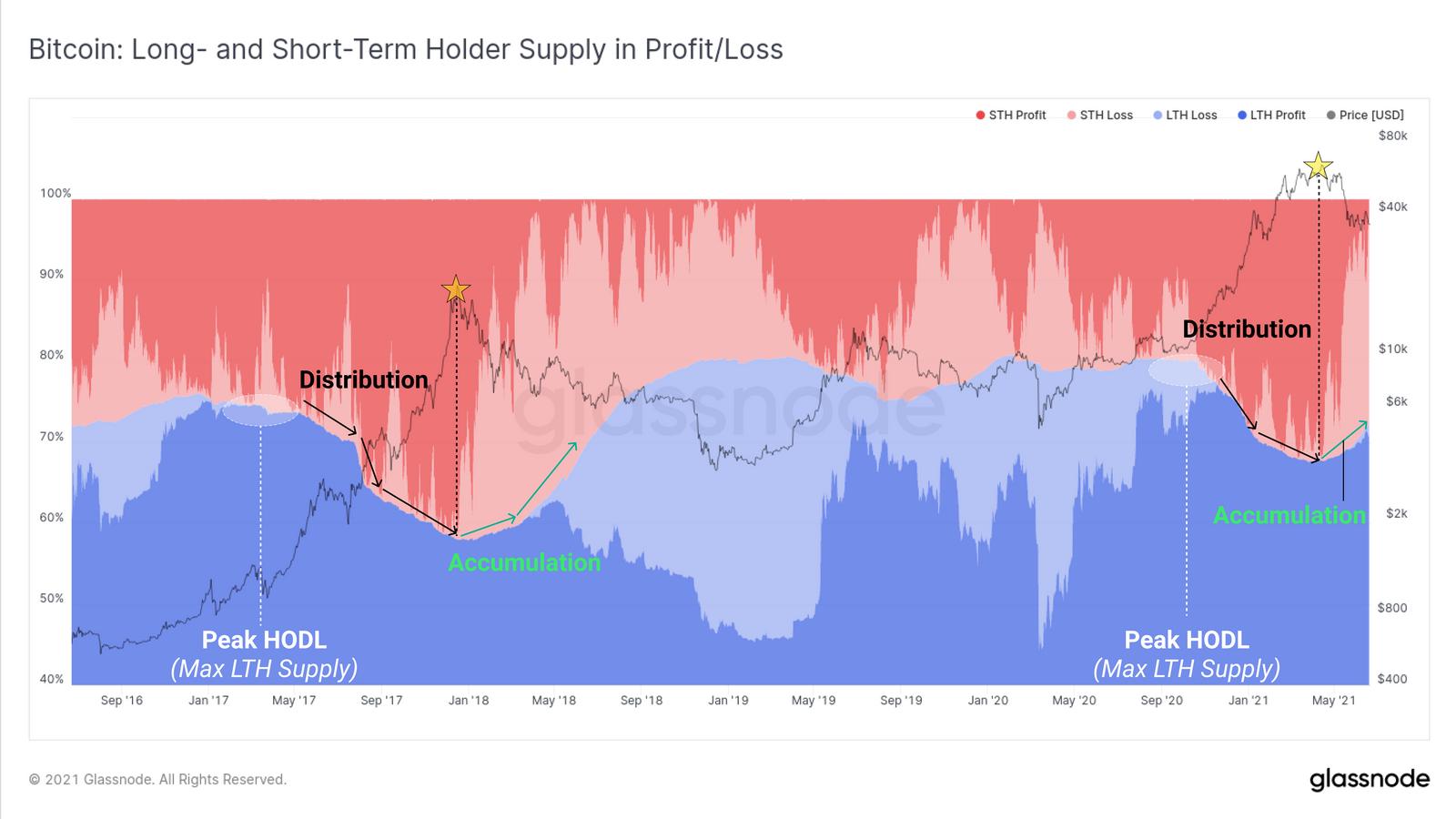 Long-short-term holders supply