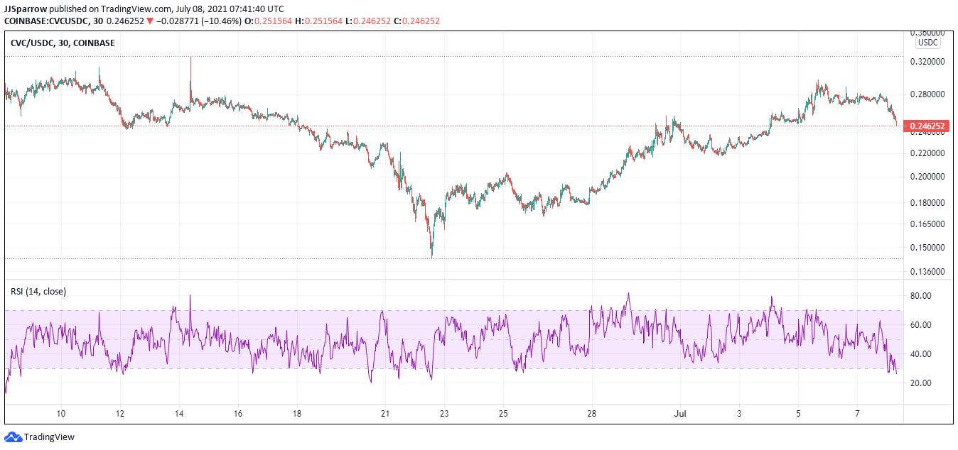 CVC coin price charts