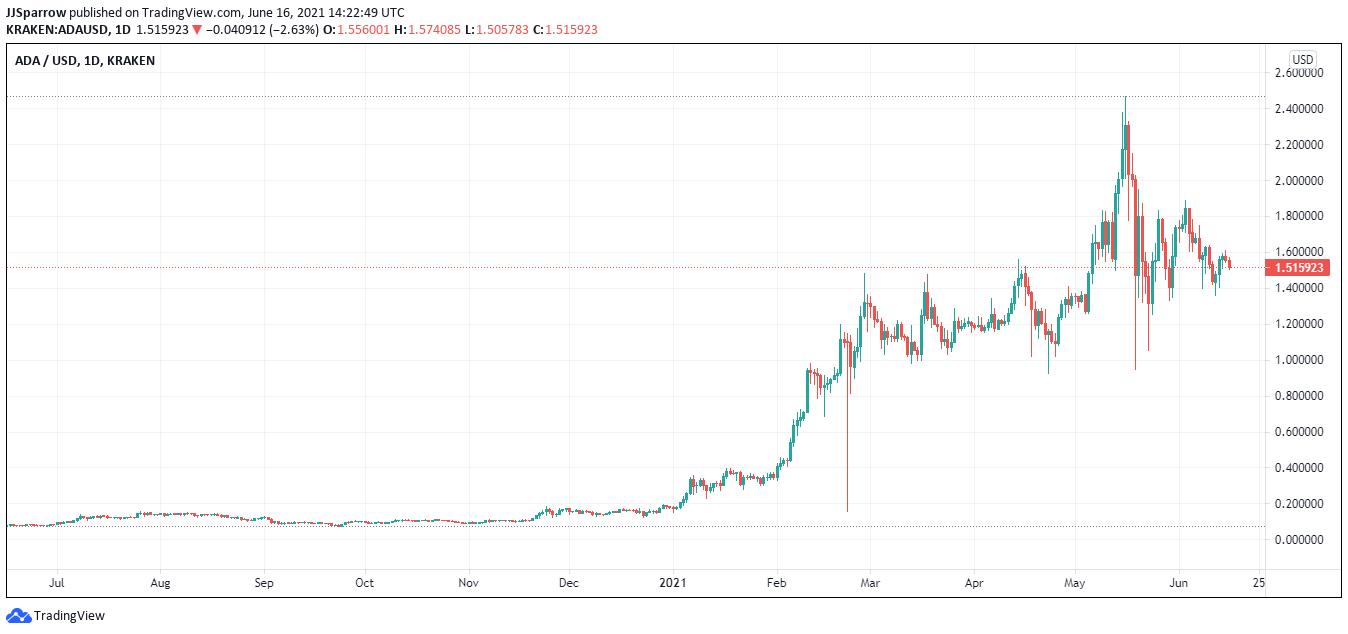 Cardano price chart June 16