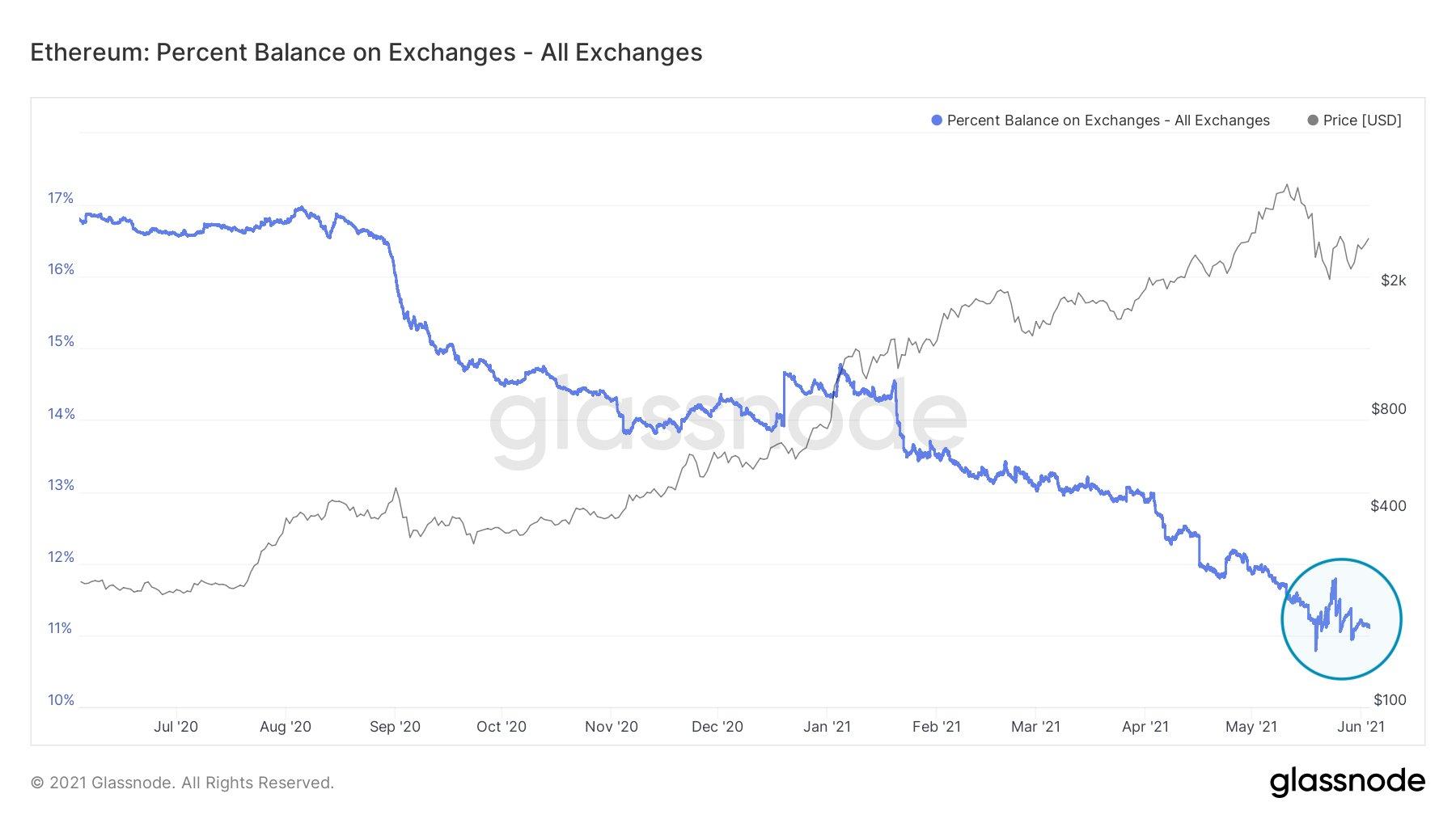 ETH Exchange Balance