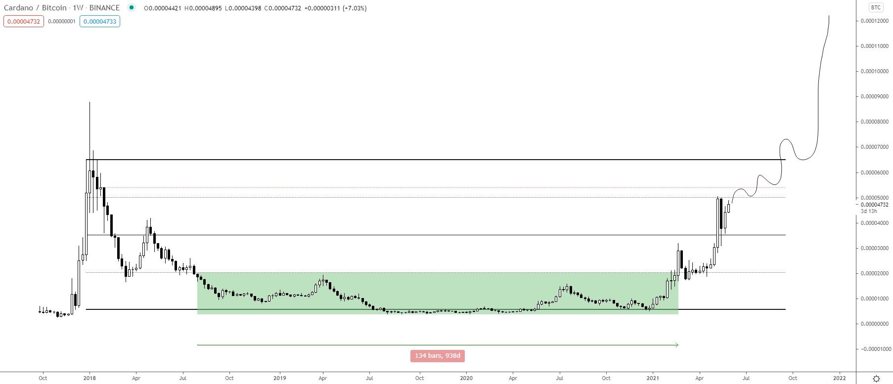 ADA/BTC Chart