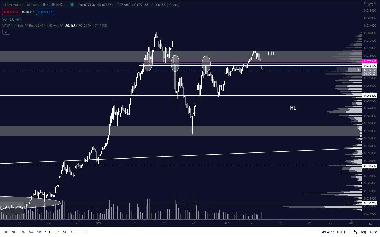 ETH/BTC movement