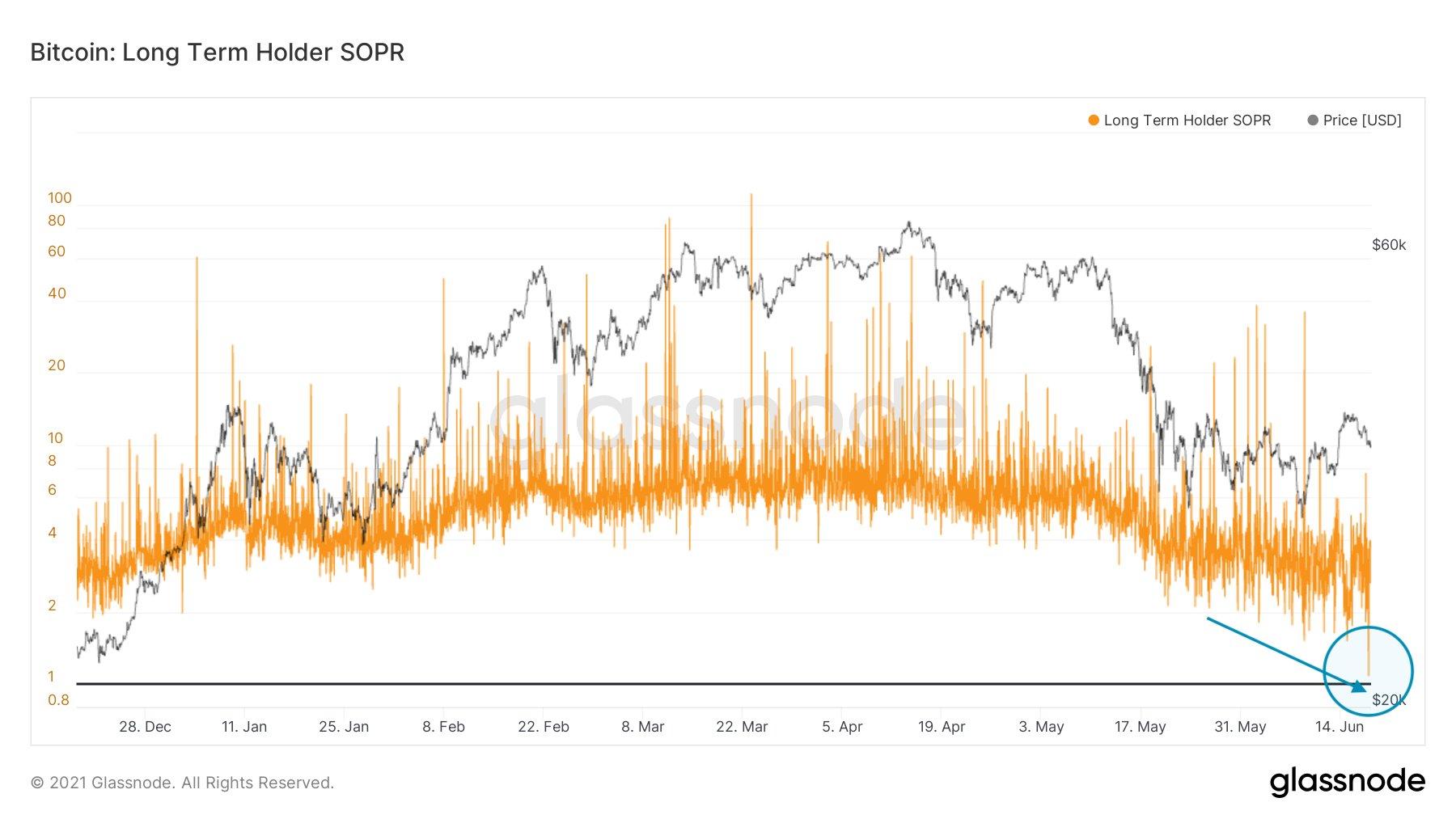 Long-term SOPR