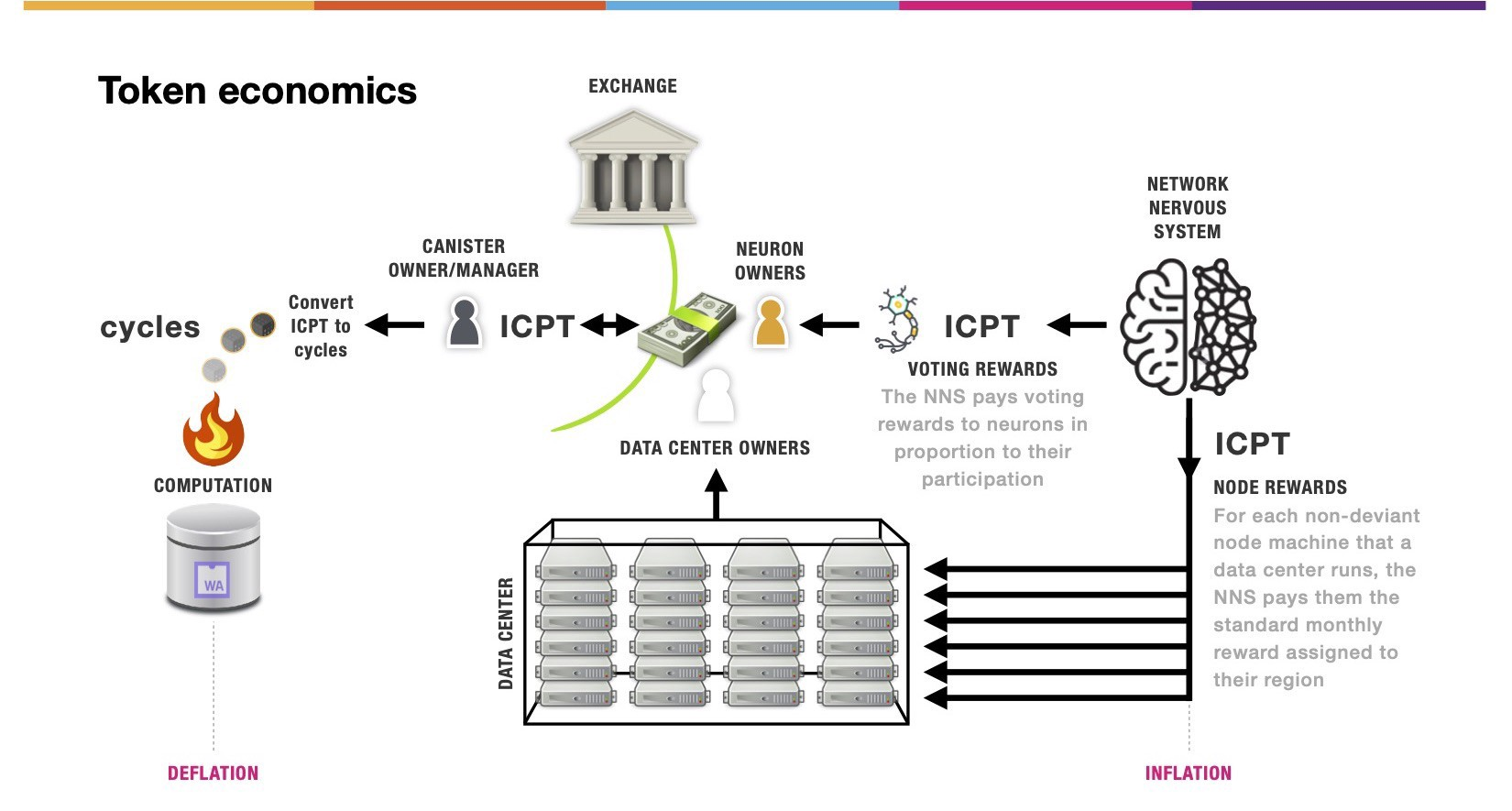 ICP token economics