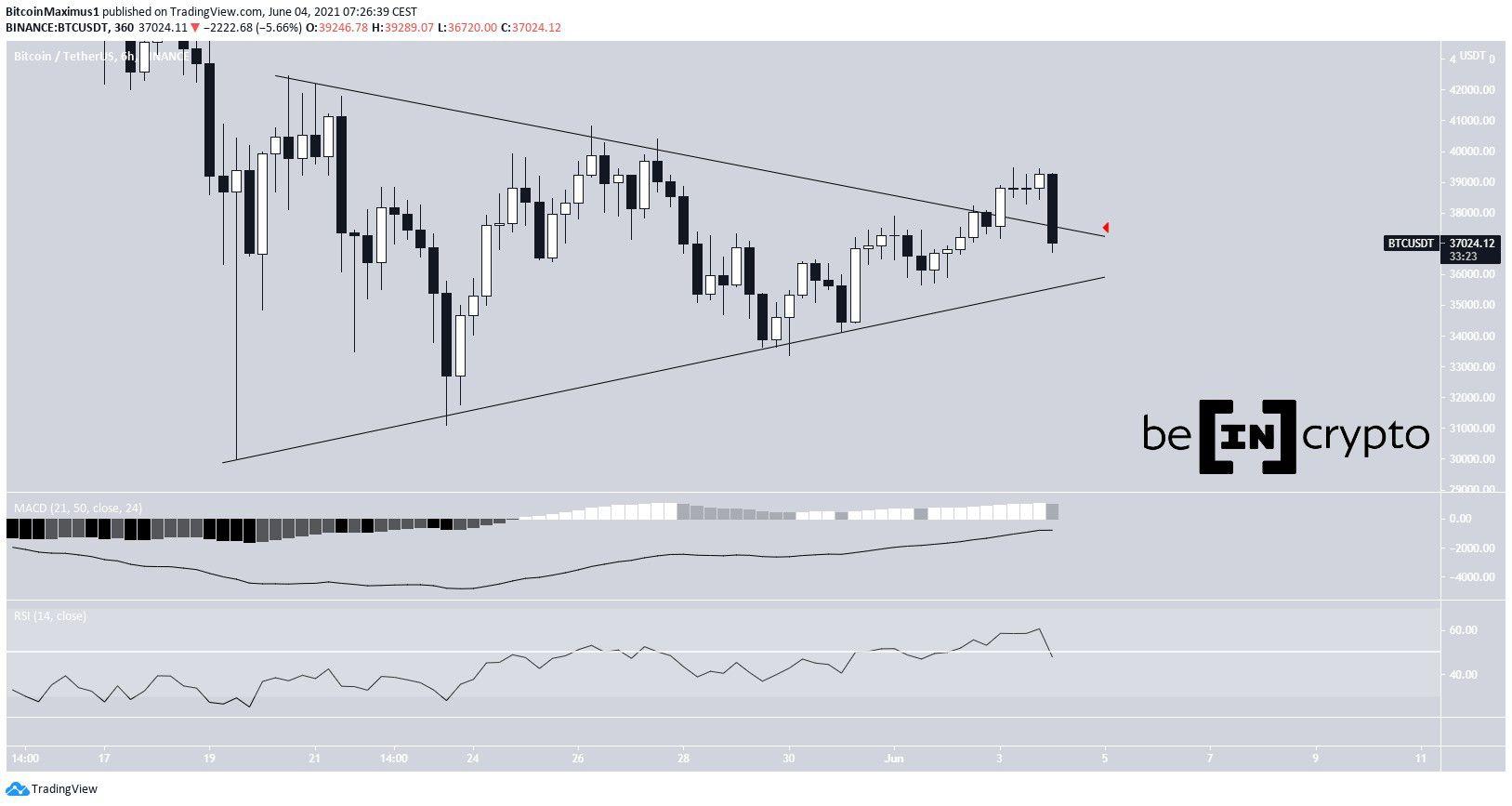 BTC Triangle