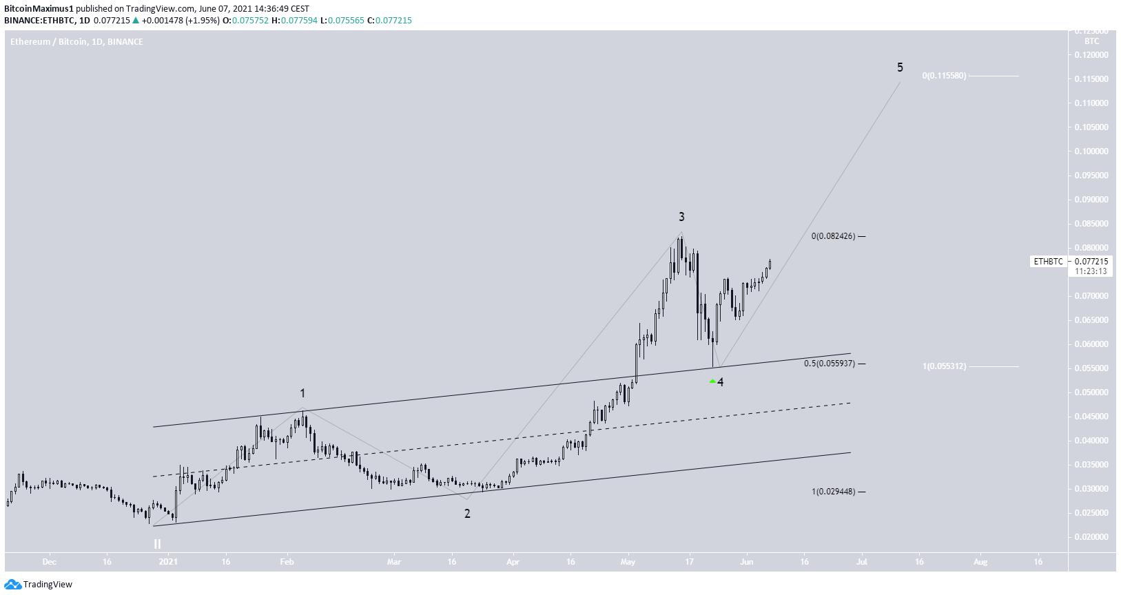 ETH/BTC Pullback