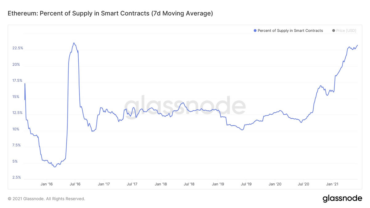 Nearly 25% of All ETH Locked in Smart Contracts