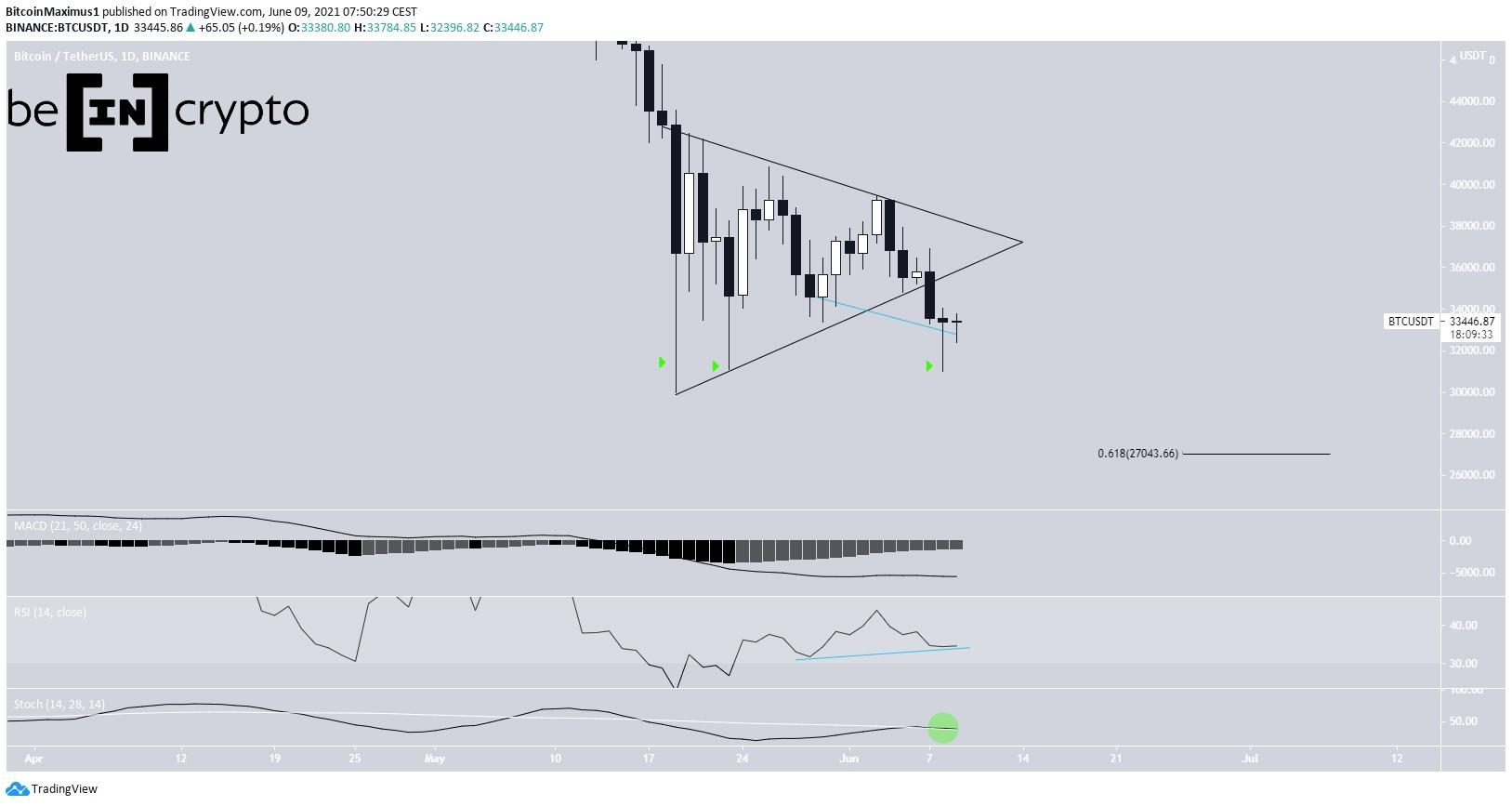 BTC Triangle breakdown
