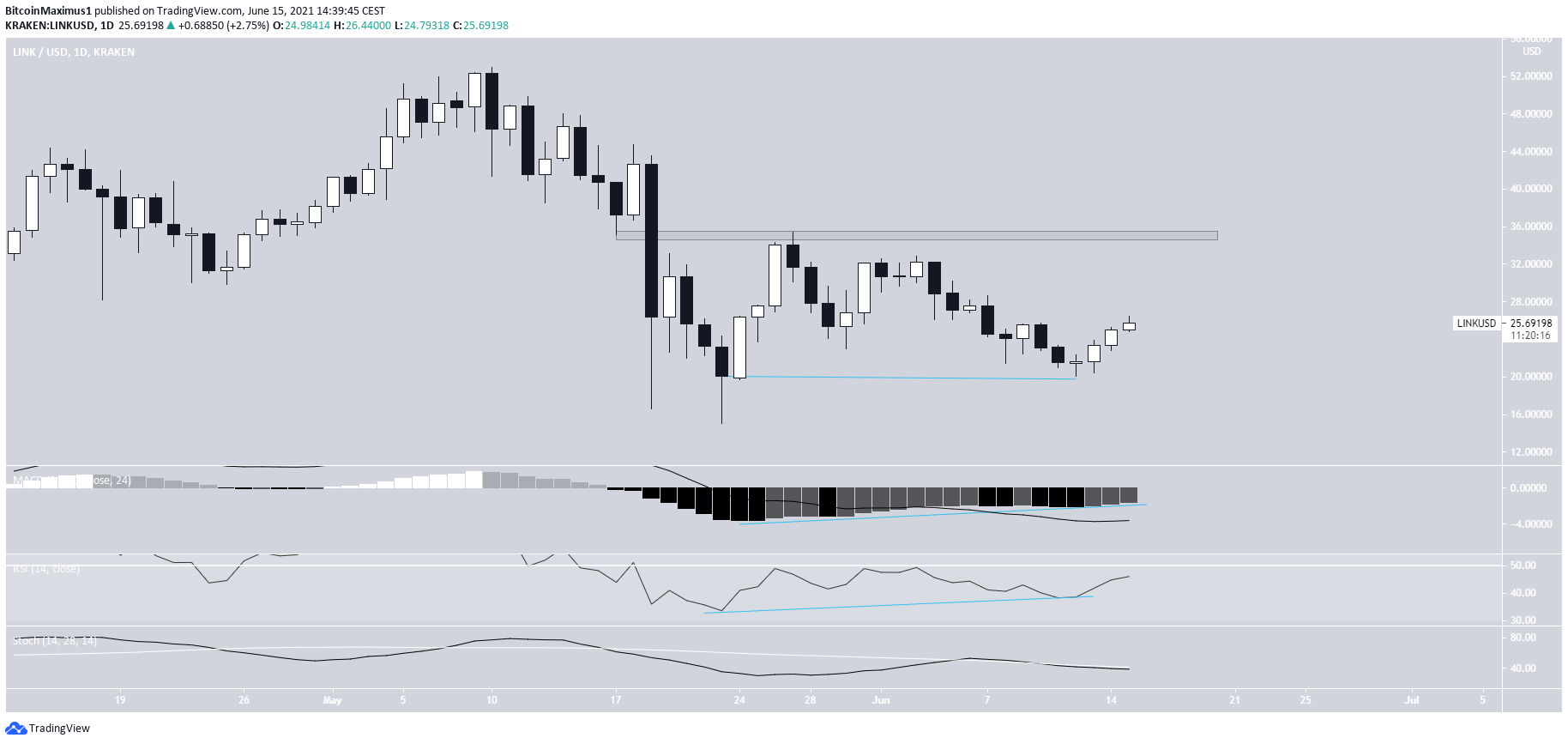 LINK Daily movement