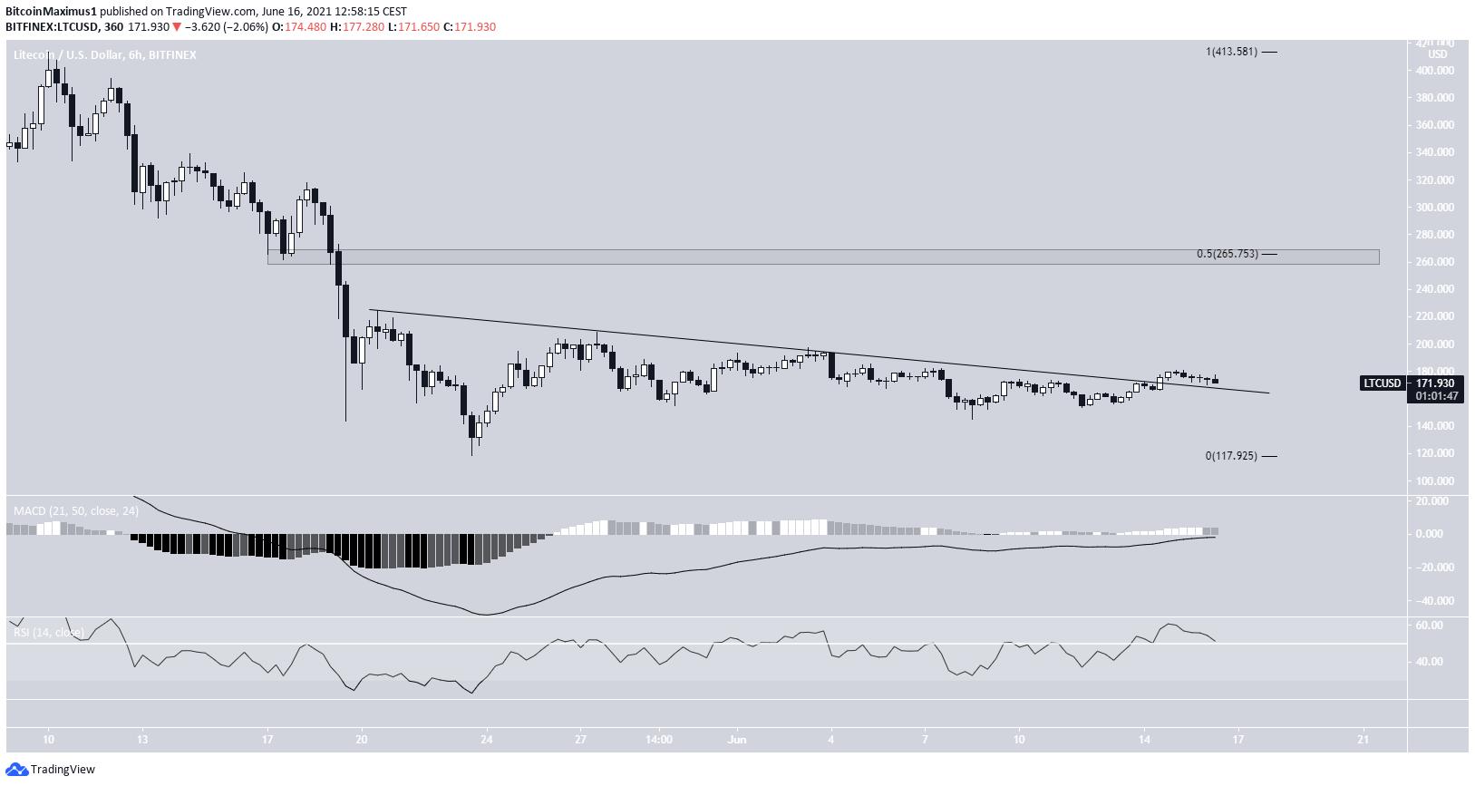 LTC/USD resistance