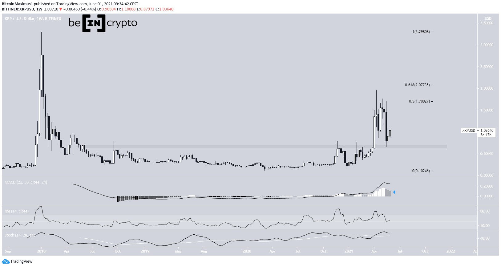 XRP Weekly Movement