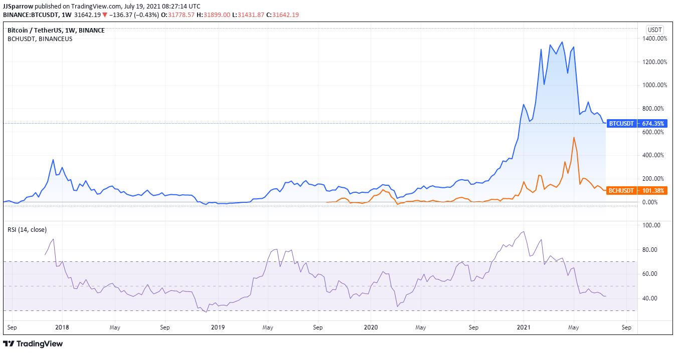 Bitcoin Vs Bitcoin Cash 5Year Price Charts