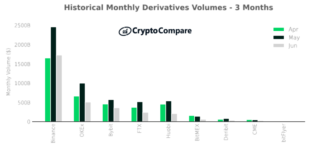 June Crypto Derivatives Beat Spot Volumes for First Time in 2021
