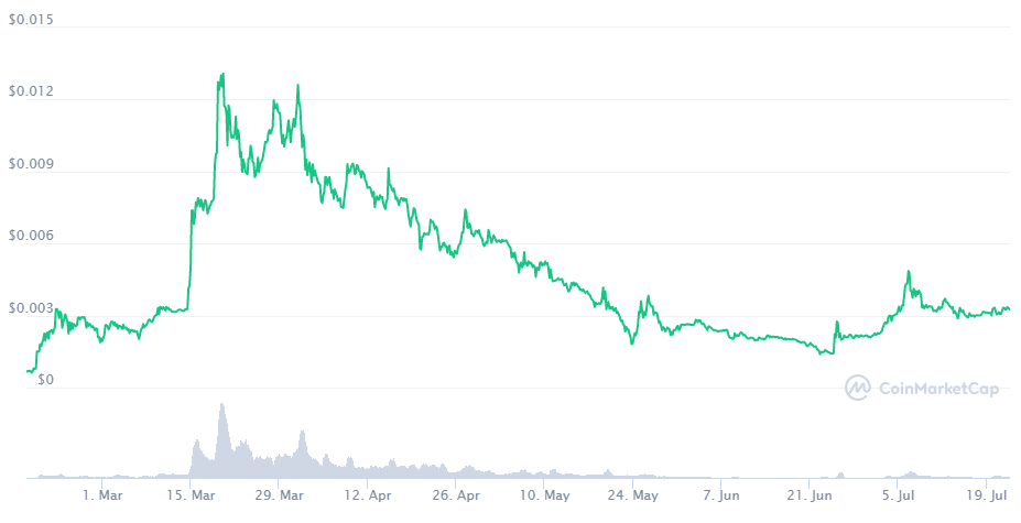 OMI coin price