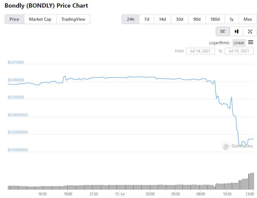 Bondly Finance Suffers Latest DeFi Attack