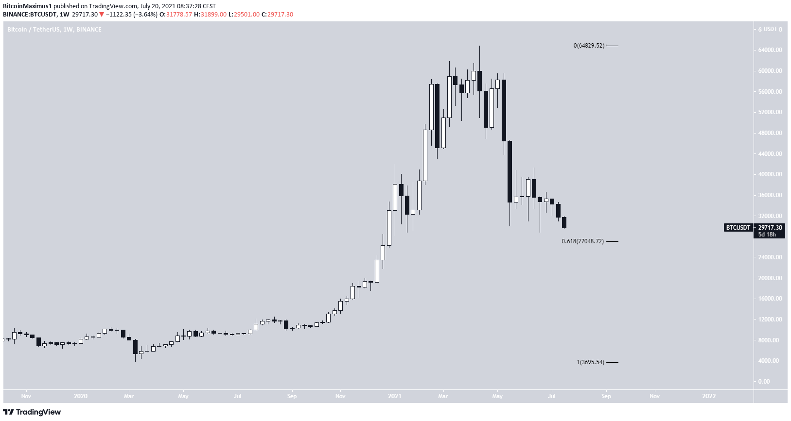 BTC long-term support