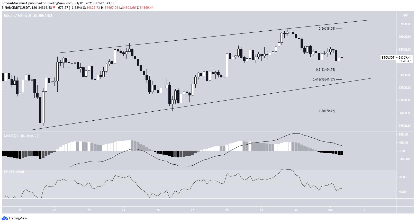 BTC Ascending wedge