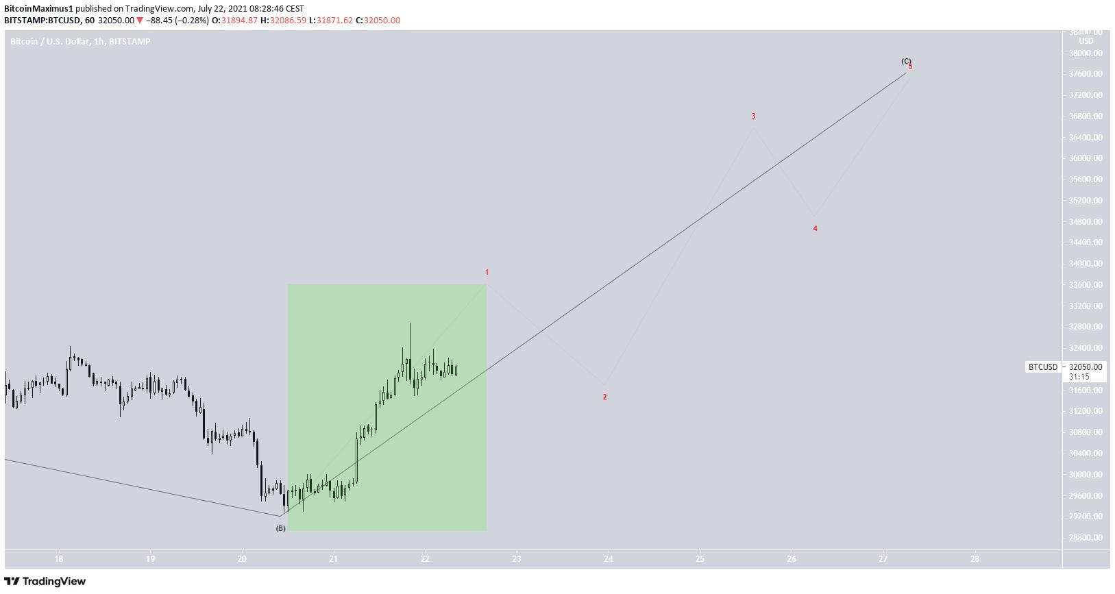 BTC short-term