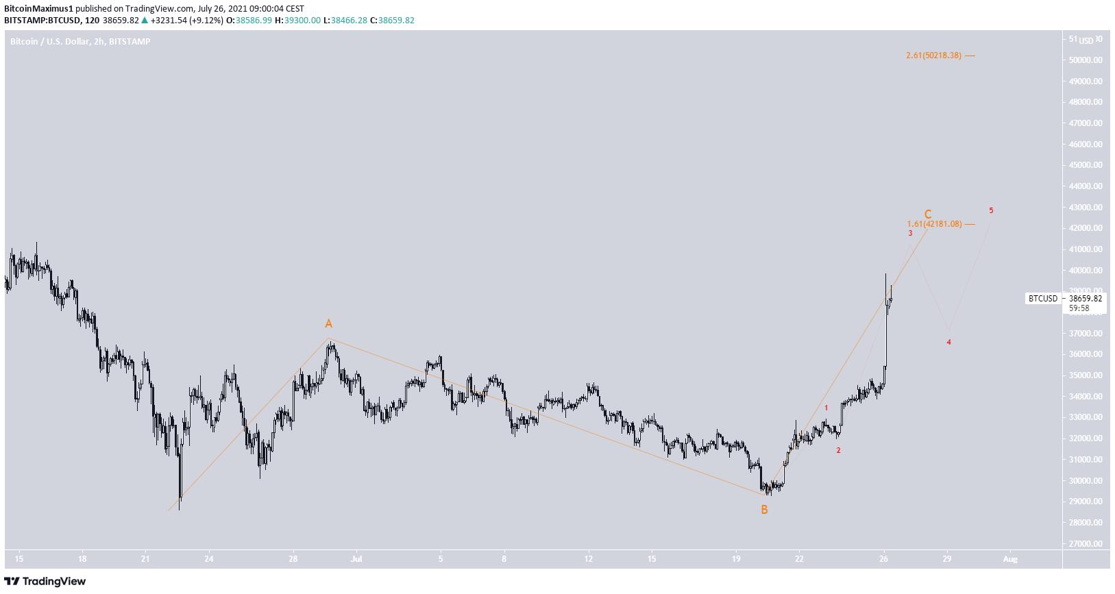 Short-term BTC