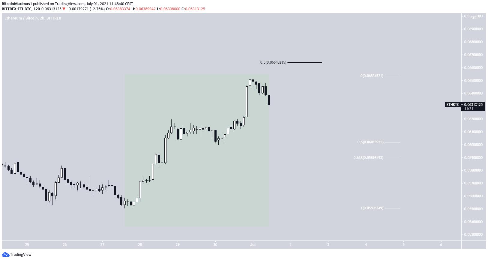 ETH/BTC short-term