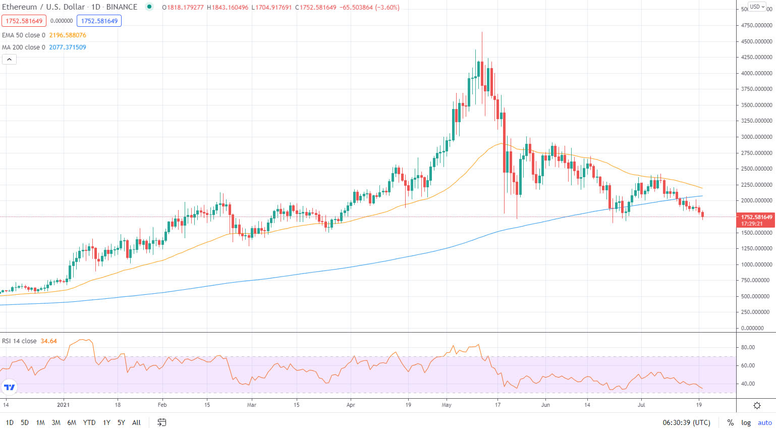 ETH Prices Near $1,559 Before London Upgrade and EIP-1559 Rollout