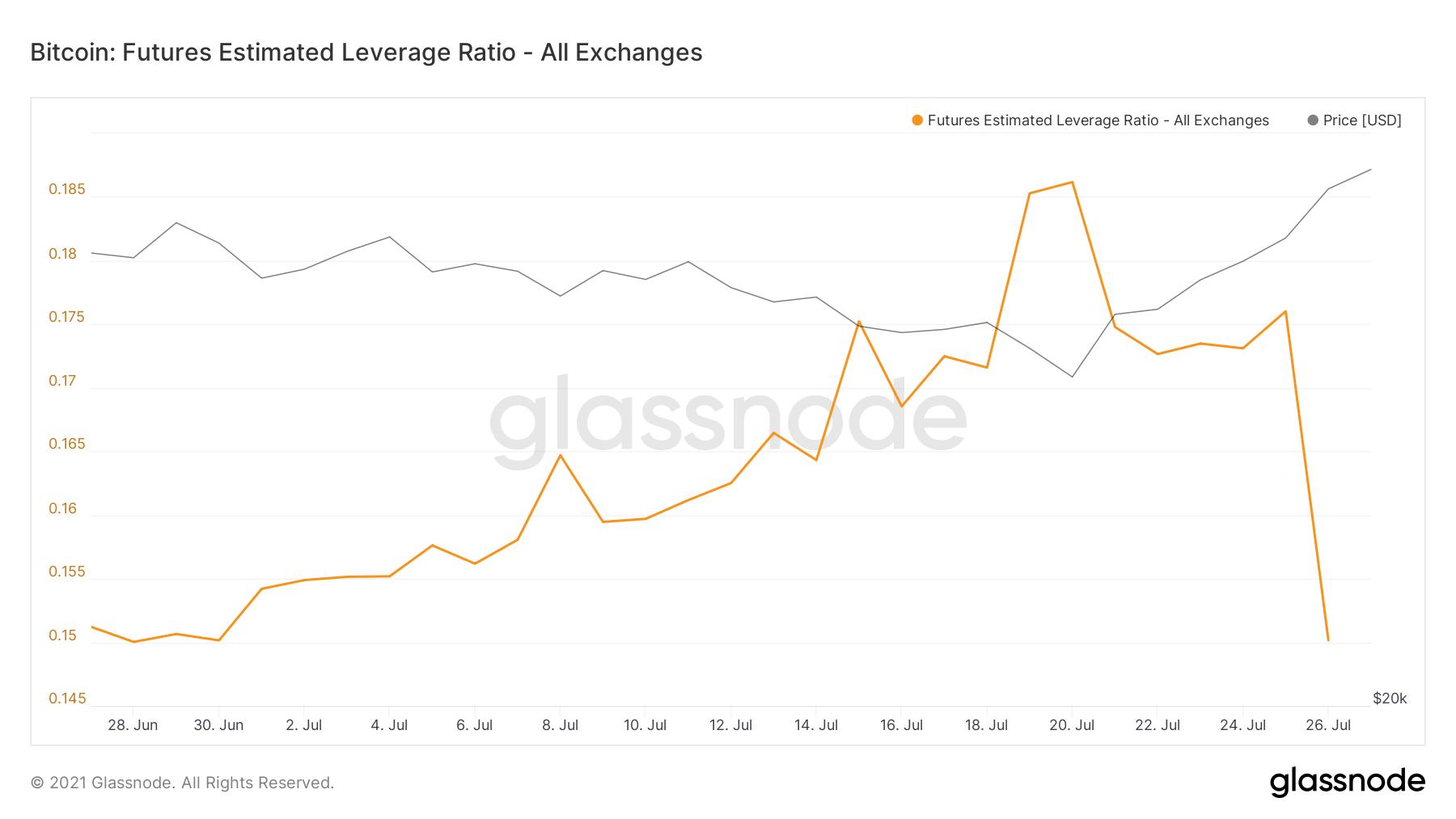 Leverage ratio