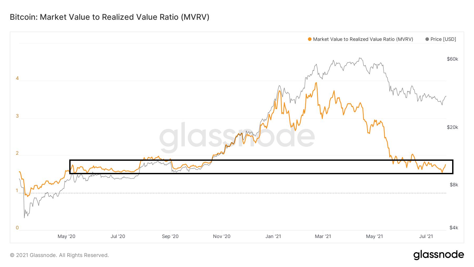 MVRV current