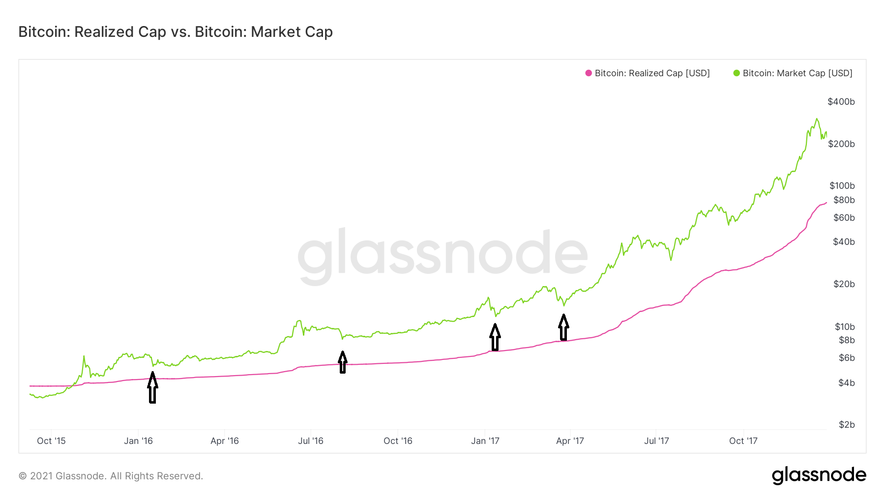 Realized cap/market cap on-chain