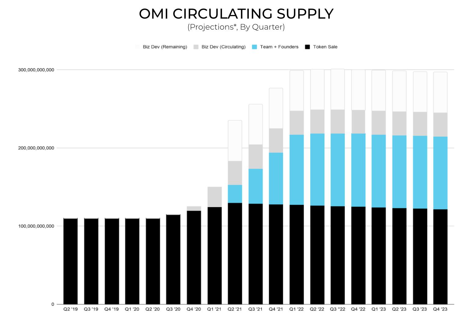 OMI coin circulating supply