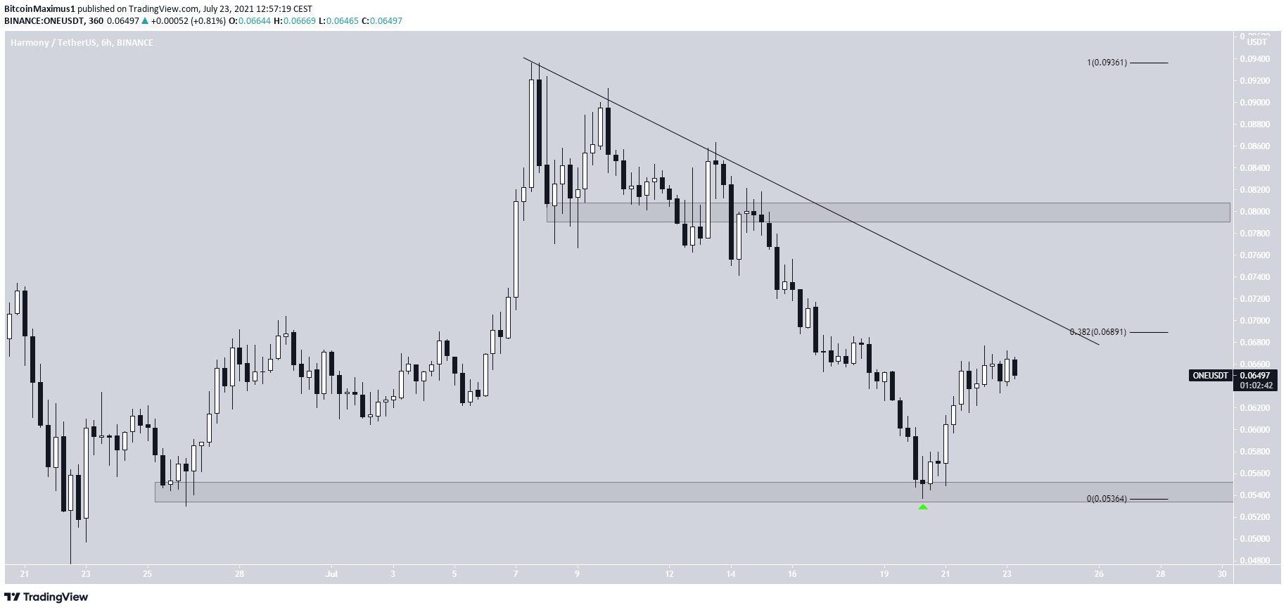 ONE resistance line