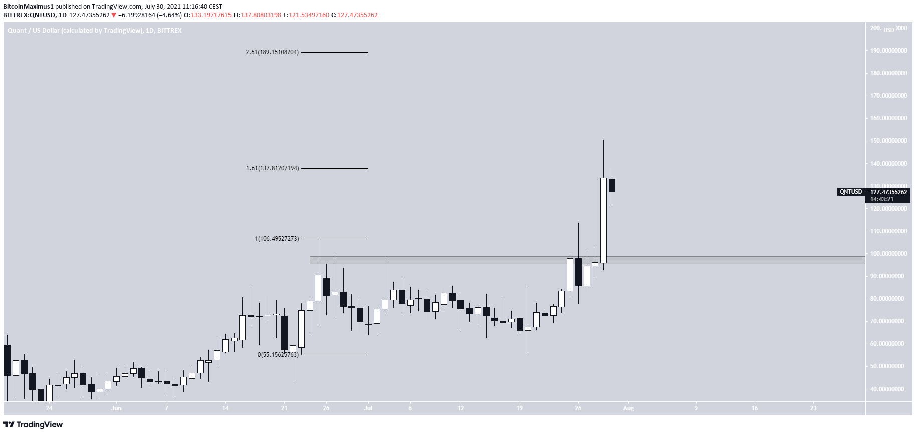 QNT all-time high