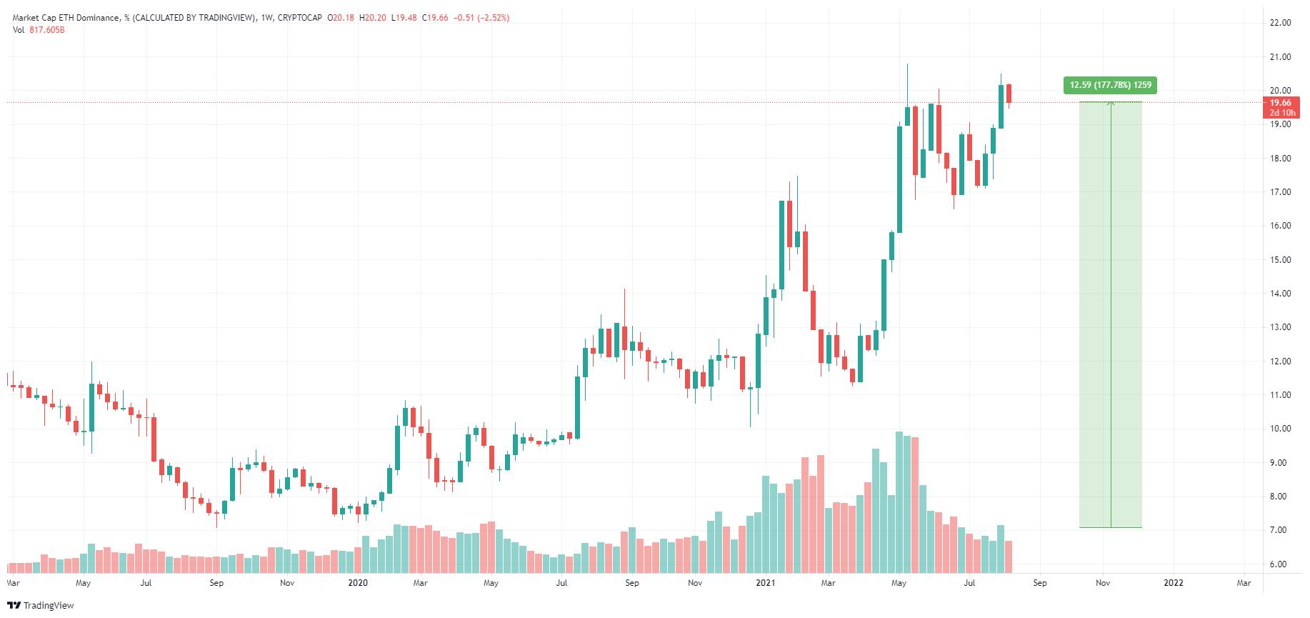 2 Eth Dominance Chart Bay Bilen Kripto Haber