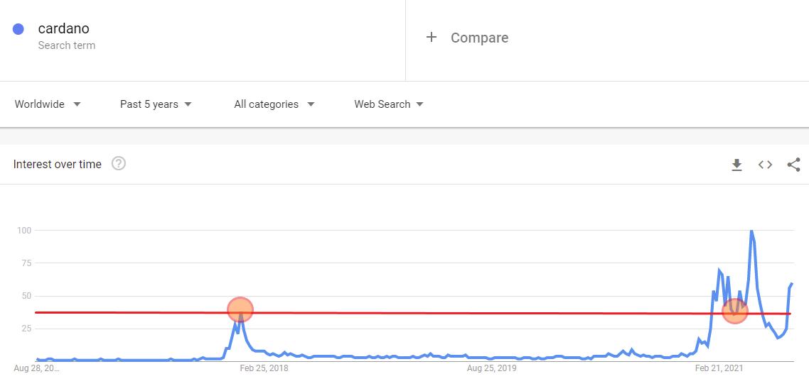 3 Cardano Worldwide Google Trends Bay Bilen Kripto Haber