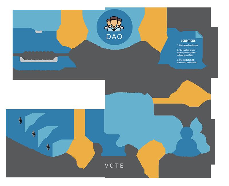 Blockchain DAO for voting