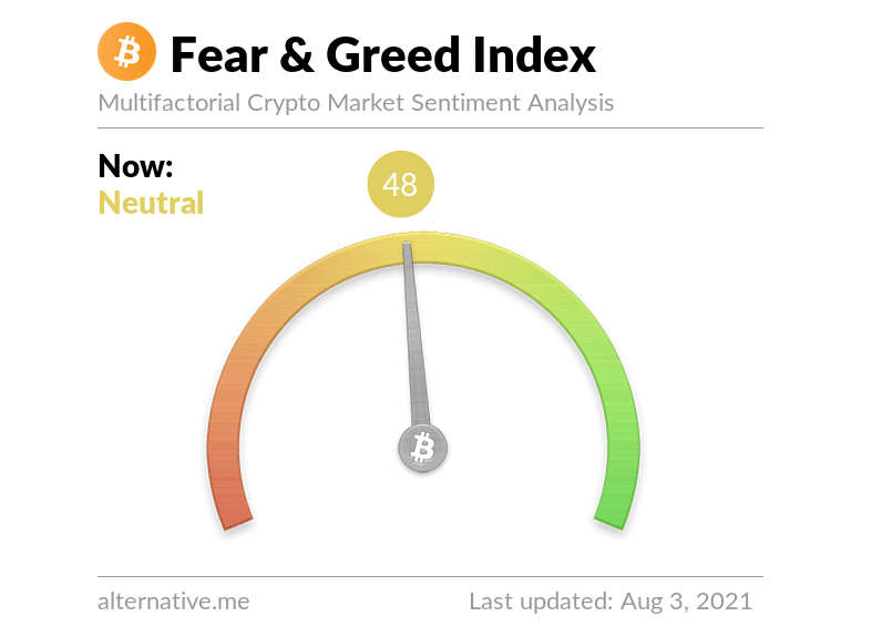 FOMO levels shown in Crypto Fear and Greed Index