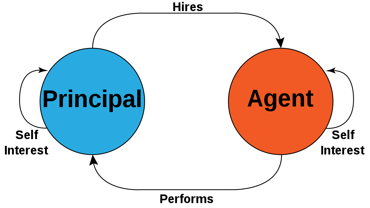 Principle-agent problem