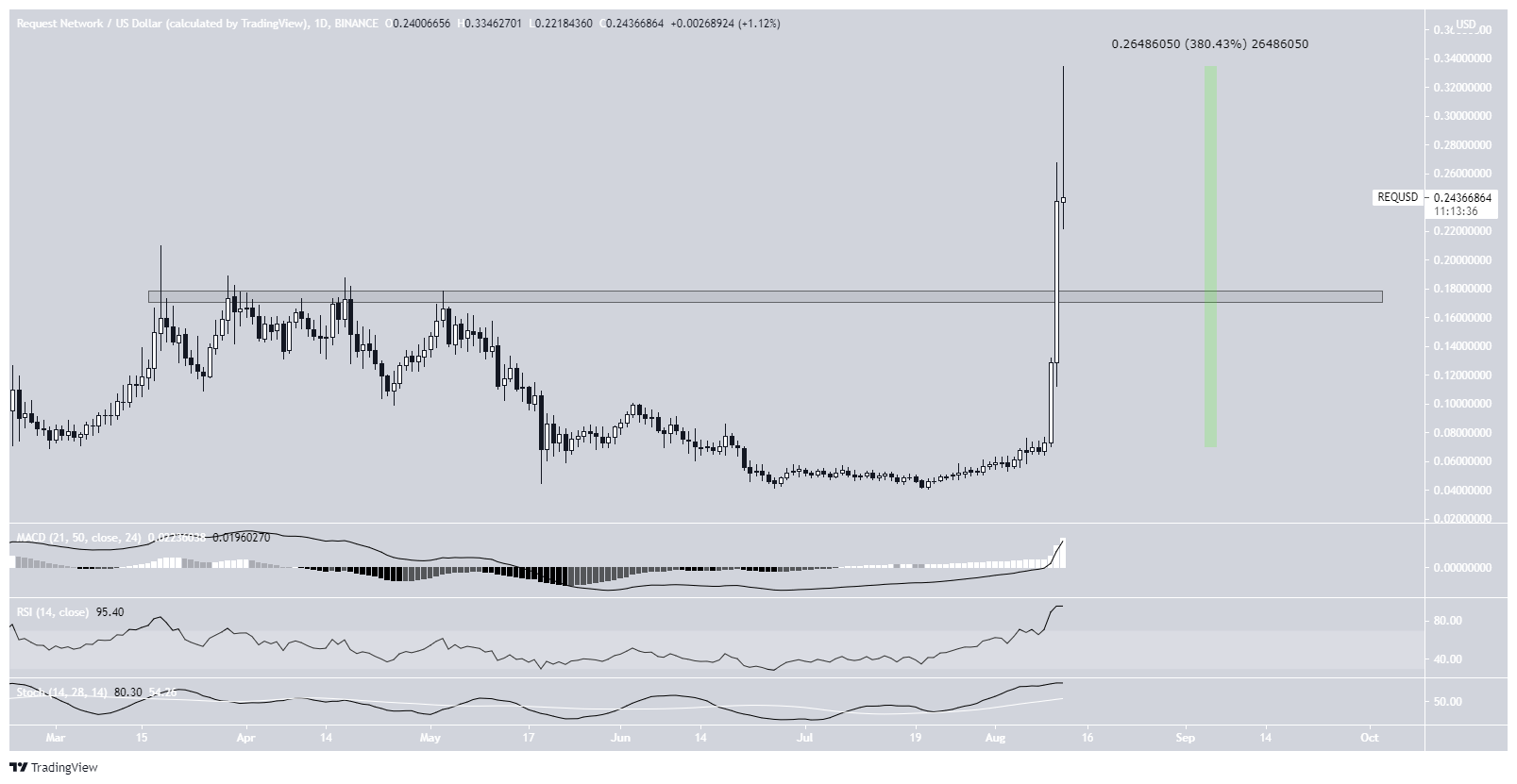 REQ daily